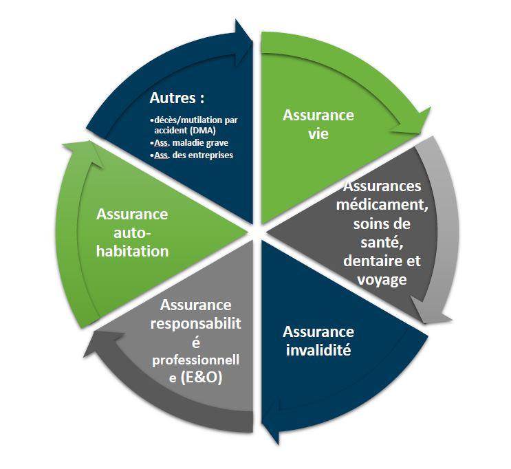 Recapitulatif assurances consultant