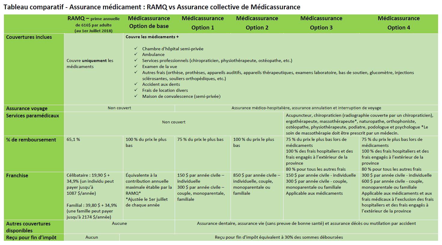 Tableau comparatif RAMQ Médicassurance