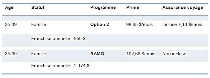 Comparatif Médicassurance RAMQ 1