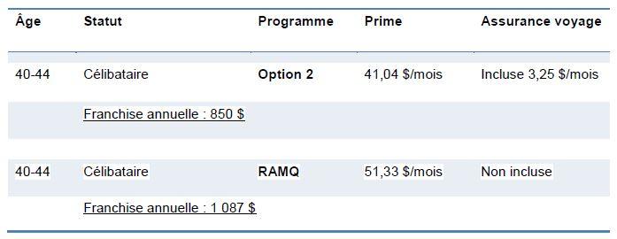 Comparatif Médiassurance RAMQ 2