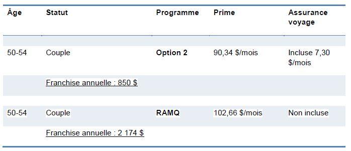 Comparatif Médiassurance RAMQ3